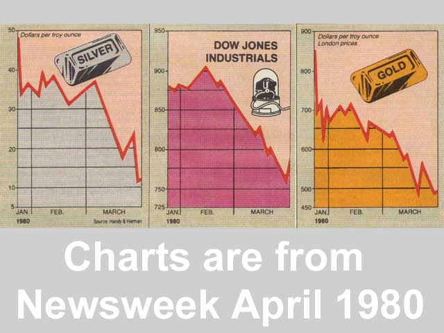 silver chart from Newsweek 1980